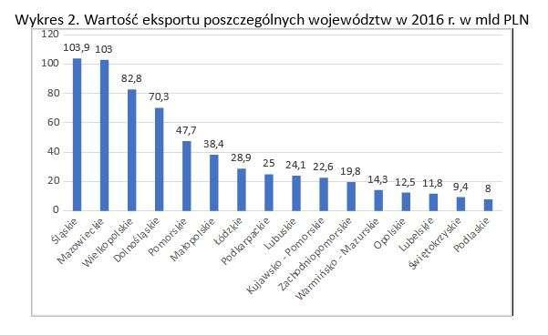 wykres2_eksportregionalny