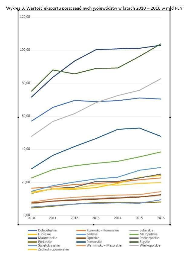 wykres3_eksportregionalny