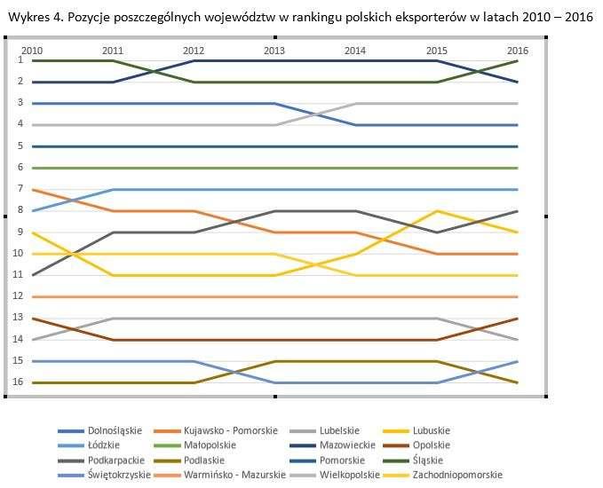 wykres4_eksportregionalny